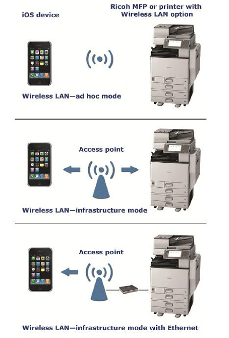Airprint Ricoh Network